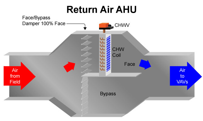 Return Air AHU
