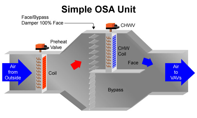 Simple OSA Unit