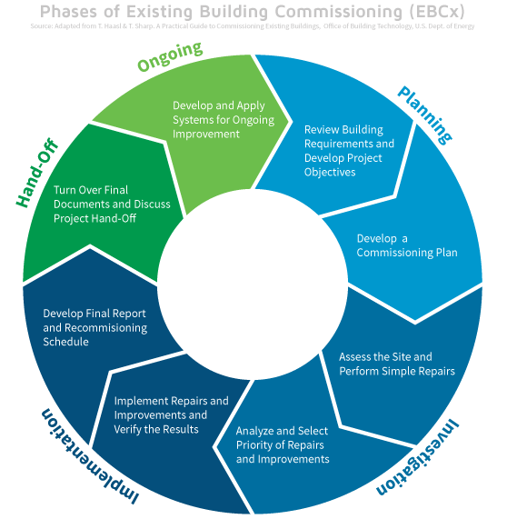 Phases of Existing Building Commissioning